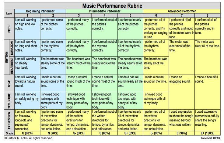 Chapter What Are Rubrics and Why Are They Important?