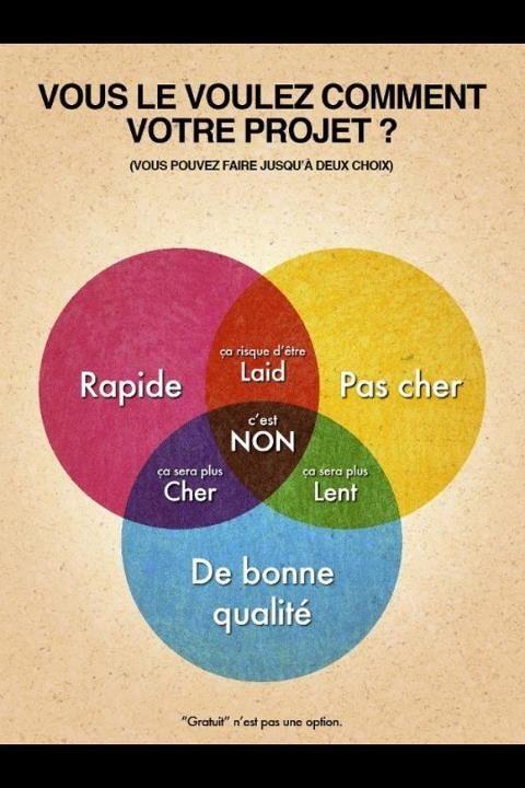Gestion de projet : bien vu sur la quadrature du cercle !