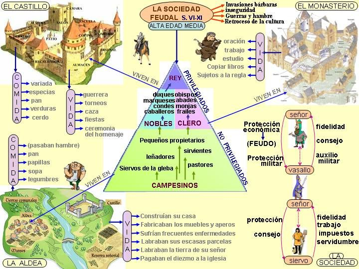 The High Middle Ages in Spain.  A visual chart in Spanish of the classes of people and daily life.  http://4.bp.blogspot.com/-BcX2NCbzcvk/TcmNonEVqRI/AAAAAAAAB9c/ldiicxBK_r8/s1600/la-alta-edad-media.jpg