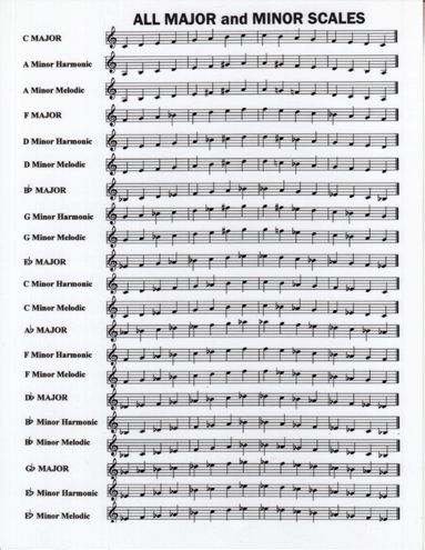 PDF Article on Scales and Arpeggios In music, a scale is any set of musical notes ordered by fundamental frequency or pitch. An arpeggio (it. /arˈpeddʒo/) is a musical technique where notes in a ch…