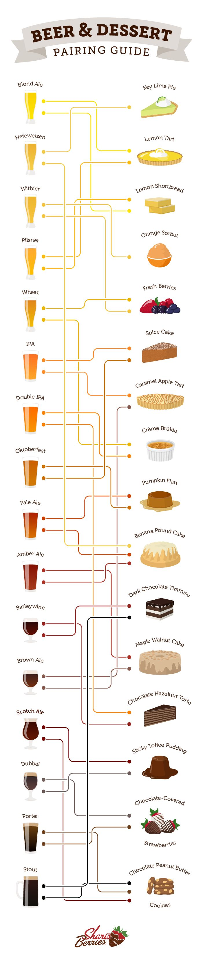What brew pairs best with your favorite sweets? Satisfy your sweet tooth and unwind with this delicious beer and dessert pairing guide from @sharisberries.