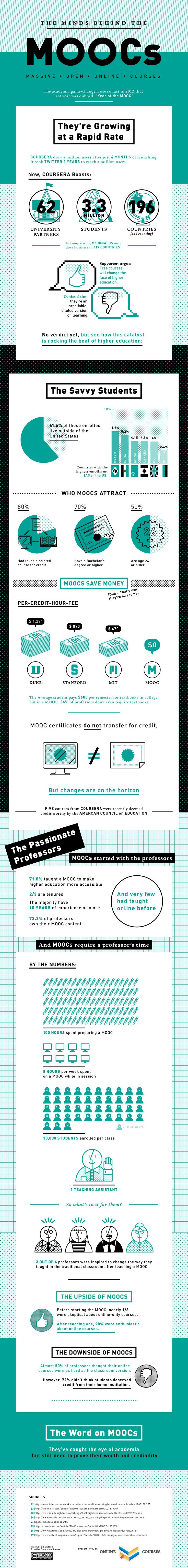 The Minds Behind The #MOOCs #E