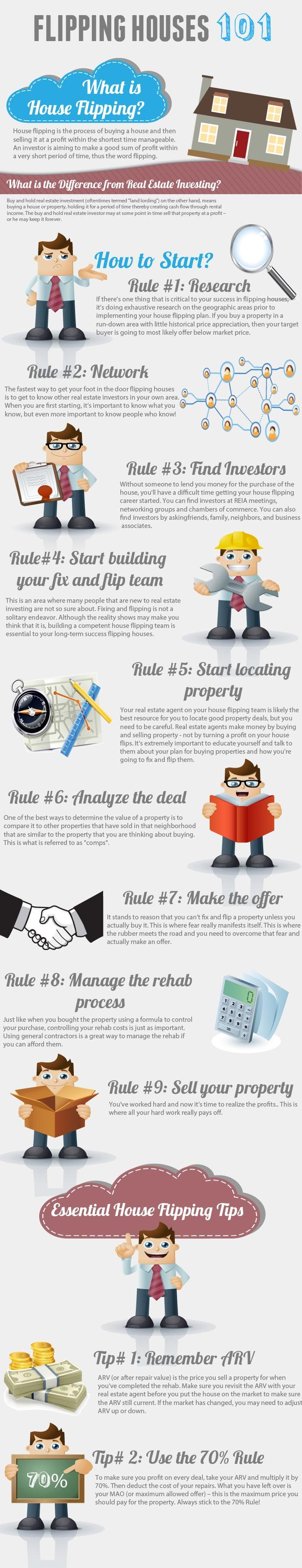 REAL ESTATE -         House flipping 101 infographic.
