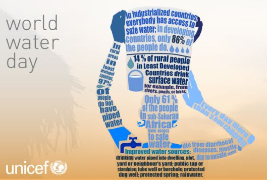 This infographic was published by UNICEF to spread awareness of water issues. #water