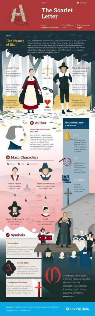 """""""The Scarlet Letter"""" Infographic An infographic depicting the fateful journey of Hester Prynne, considered one of the most important female protagonists in American literature."""