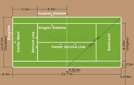 Kids are more inclined to play this grand game than ever before. For young aspirants and followers, it is necessary to understand the rules of tennis to enjoy it fully.