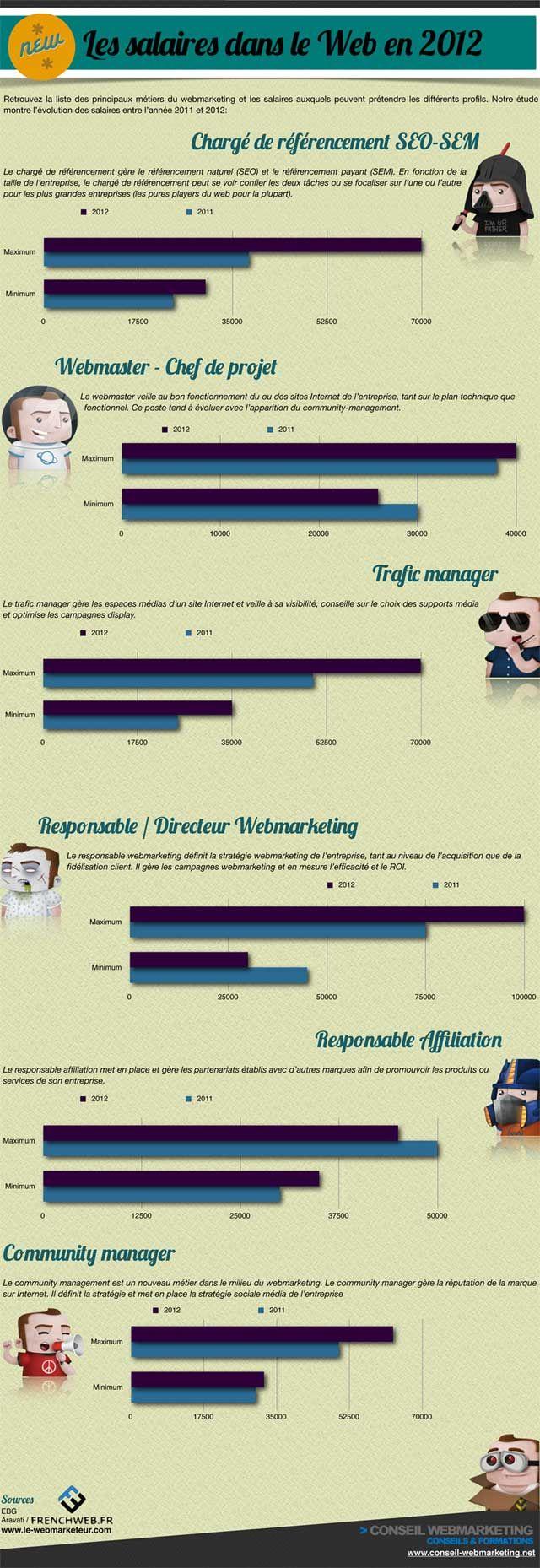 Infographie : Combien gagne un chargé de référencement SEO-SEM en France ? - Actualité Abondance
