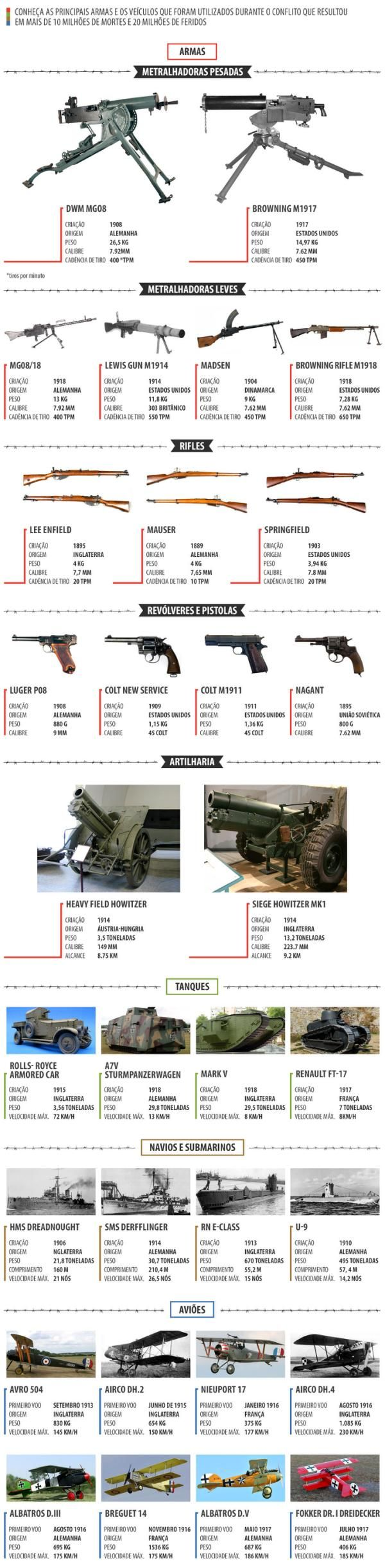 Relembre as armas utilizadas na Primeira Guerra Mundial