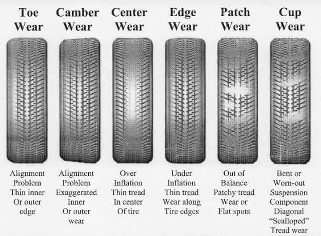 Tirebudget Com Tire Wear Chart Mecanica Automotriz Mecanico De Autos Mecanica Autos