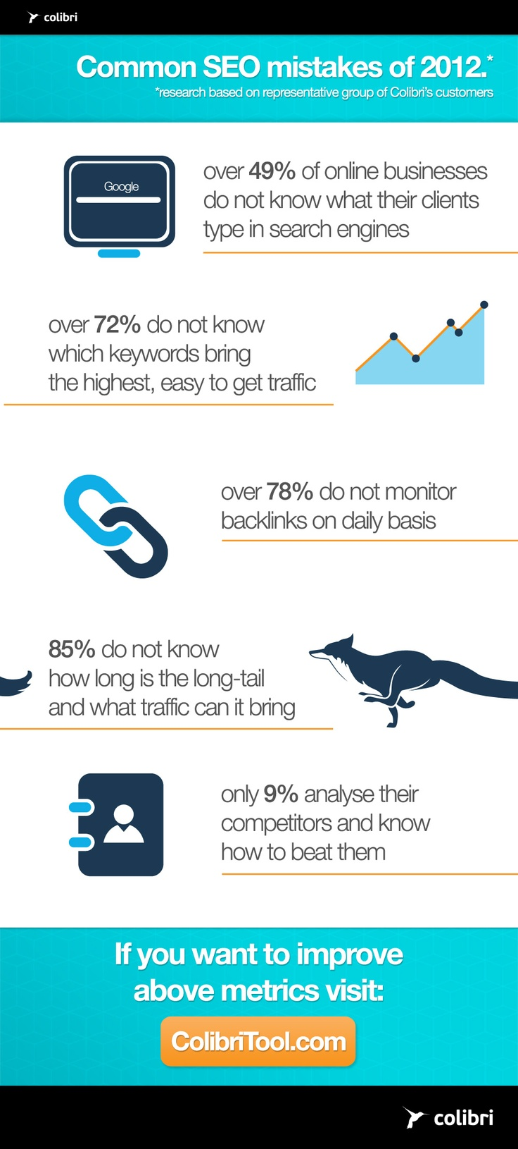 Common SEO mistakes of 2012. Based on research on representative group of new Colibri's customers. Visit http://ColibriTool.com/