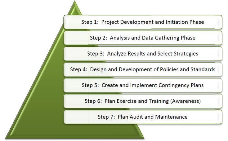business+plan+templets | impact analysis | business continuity plan | disaster recovery plan