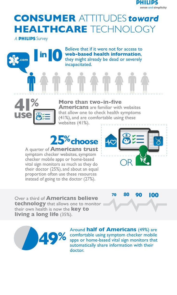 Infographic: Consumer attitudes towards healthcare tech