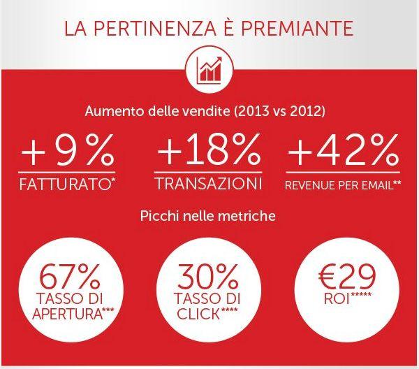pertinenza - Illy campaign