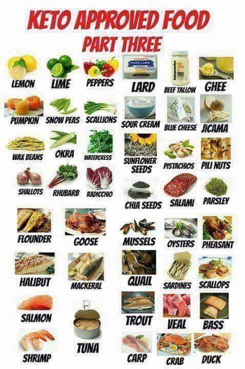 keto approved foods part 3 keto corner pinterest keto keto