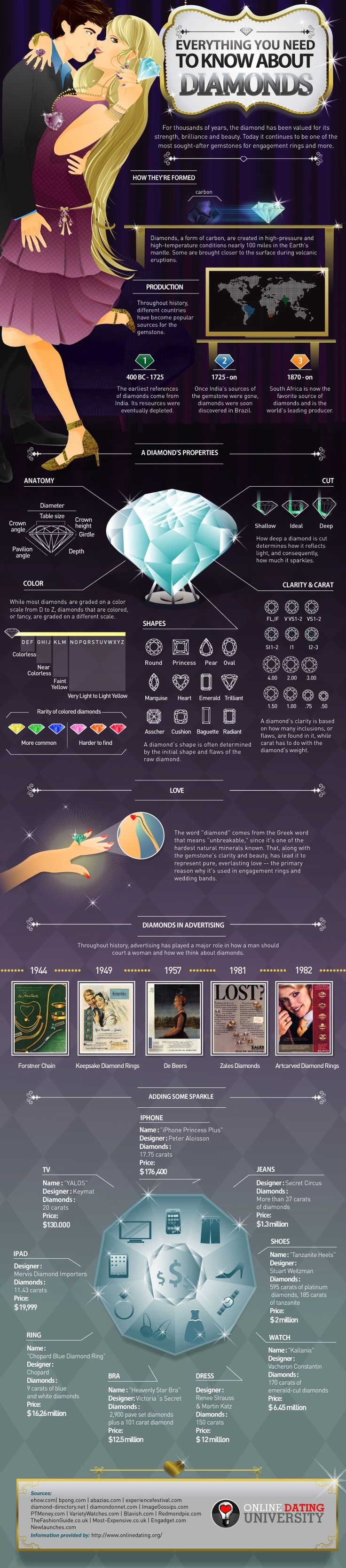 Everything you need to know about diamonds...