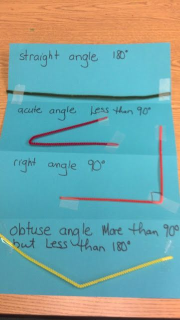 Fern Smith's Classroom Ideas!: An Anchor Chart for Introducing Angles!