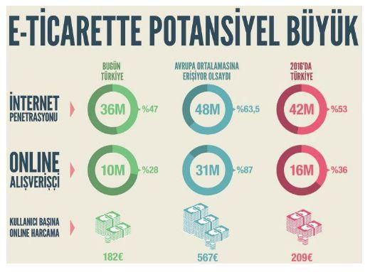 E-ticaret pazarı hız ve hız büyümeye devam ediyor. Peki istatistikler neyi gösteriyor ? http://www.neticaret.com.tr/online-perakende-satisi-e-ticaret-pazari