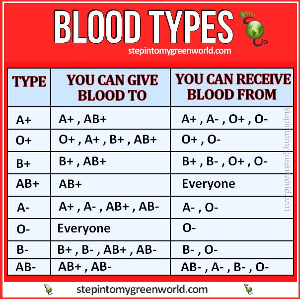 17 Best ideas about Blood Type Chart on Pinterest | Medical facts ...