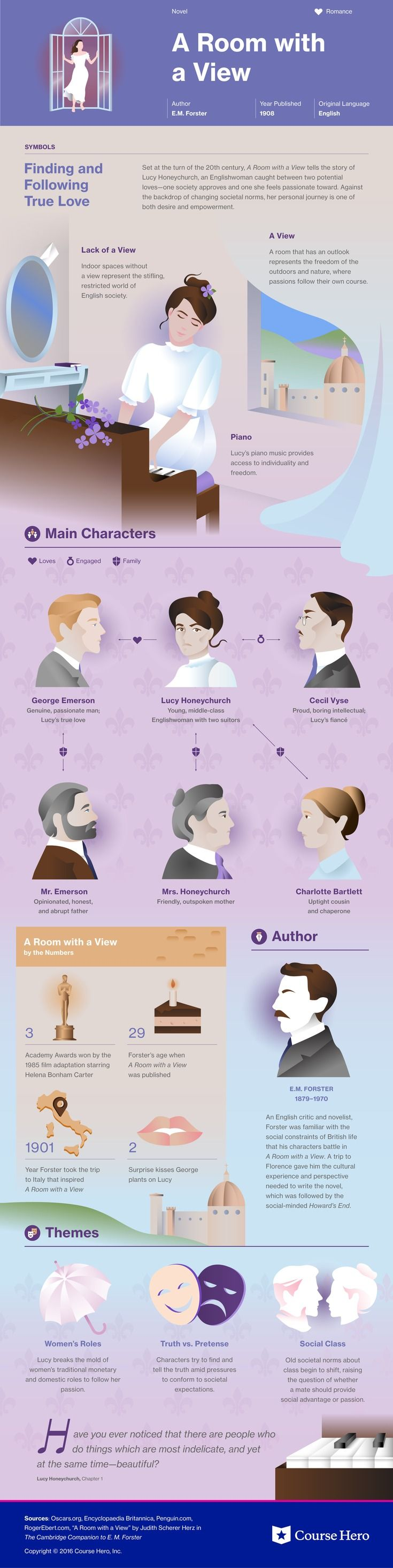 images about literature infographics the a room a view infographic course hero