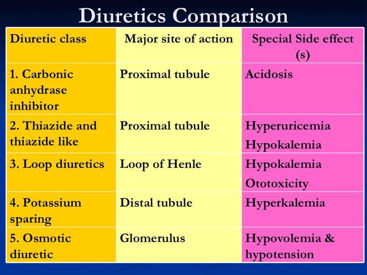 Diuretics Comparison Hypokalemia Ototoxicity Loop of Henle 3. Loop diuretics Hypovolemia & hypotension Glomerulus 5. Osmot...