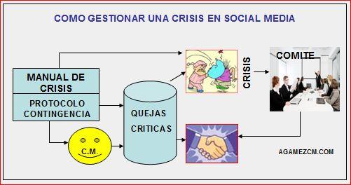 Como gestionar una crisis en social media.