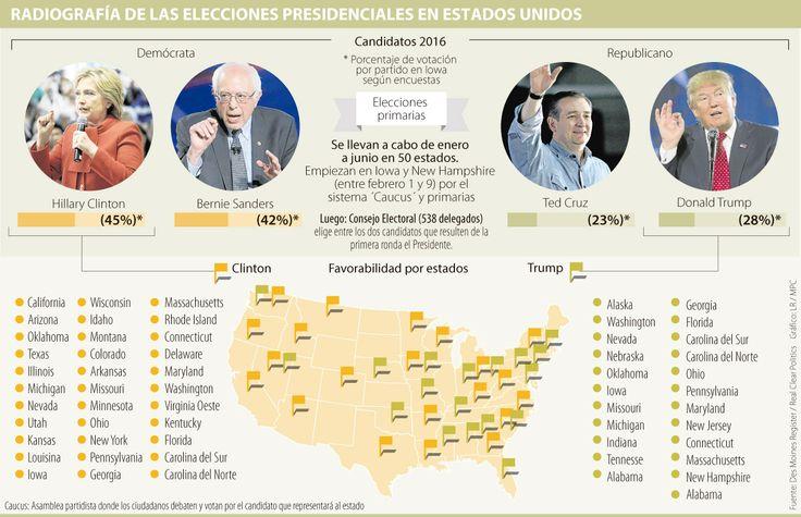 Cinco claves para entender las elecciones presidenciales en Estados Unidos