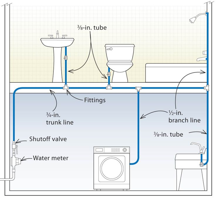 Bathroom Plumbing Rough In Diagram: Trunk-and-branch Systems Are Easy, But Waste A Lot Of