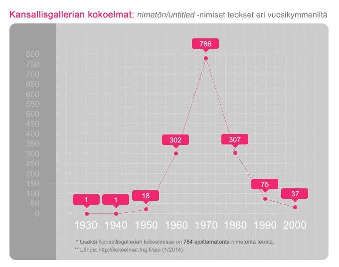 Kiasma on pinnannut vasta kerran:   Suomen Kansallisgallerian kokoelmien nimetön taide eri vuosikymmeniltä.