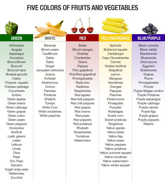 Eat something from each color group daily for better health