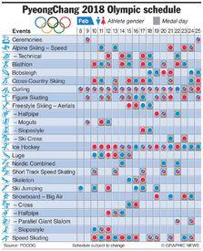 PYEONGCHANG 2018: Olympic calendar (1) infographic
