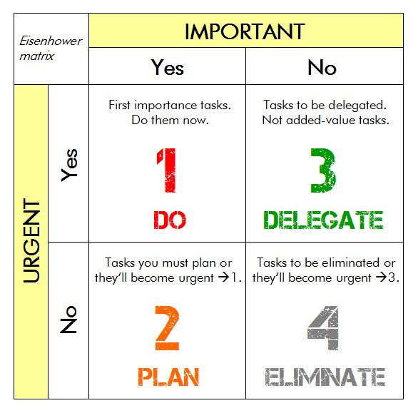 time management grid template - 11 best eisenhower matrix images on pinterest eisenhower