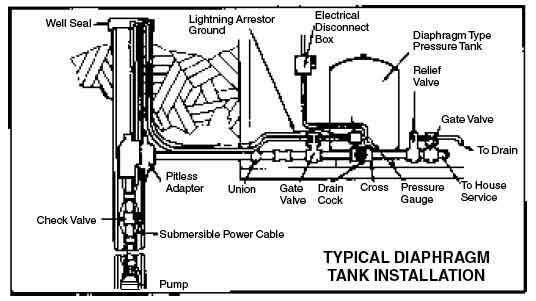 submersible water pump troubleshooting