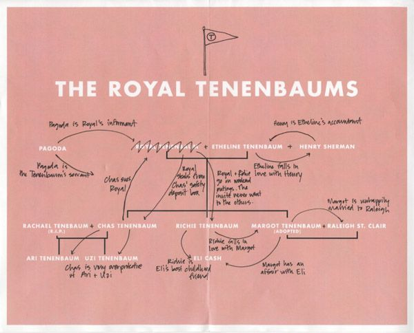 Tenenbaum family tree