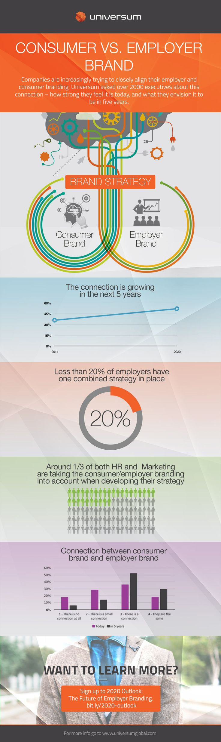Consumer versus Employer Brand