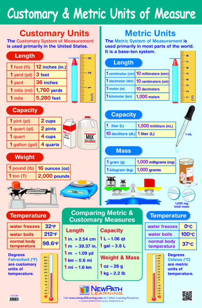 Metric And Customary Units Of Measurement Google Search Math Measurement Conversion Chart Math Studying Math Metric and customary conversions worksheets
