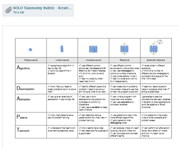 Piers Young @piersyoung  Not sure if useful but have put together a #SOLOTaxonomy rubric for #Scratch projects: evernote.com/l/ADezZwKrH31D… #edtech #ictcurric #edchat