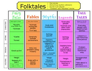 Folktales, Fairytales, and Fables, Oh my! Charts to teach the difference between them and lesson plans to work with.