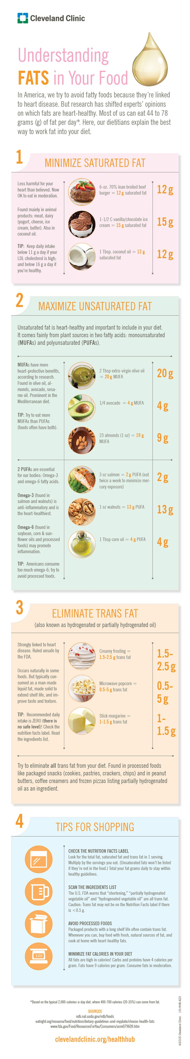 Are You Eating Good Fats or Bad Fats? #infographic #transfat