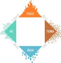 Os quatro elementos fundamentais segundo Aristóteles