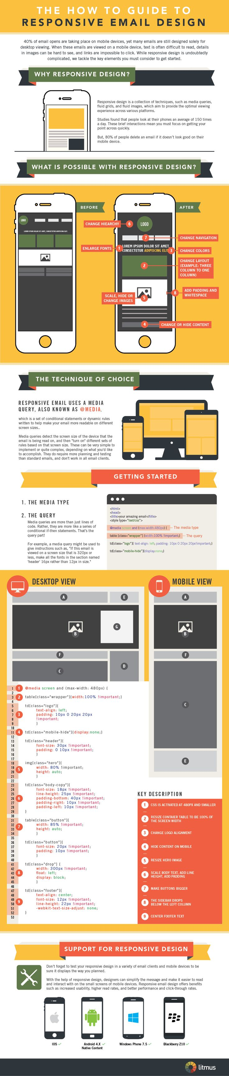 A Simple Technique for Designing Better Mobile Emails (Infographic) BY LAURA MONTINI 80% of people delete mobile emails that don't look good.