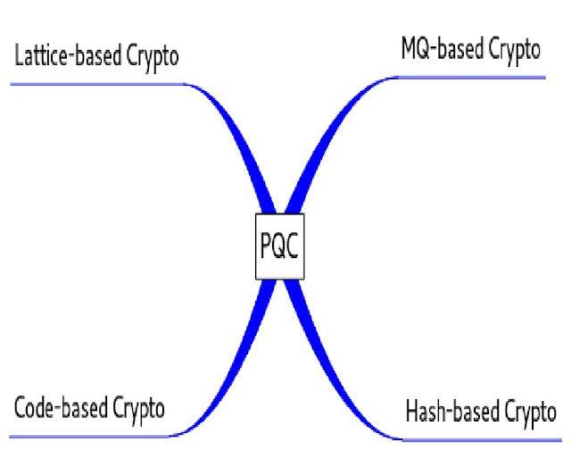 GENIO Italiano Giuseppe Cotellessa: Post-Quantum Cryptography: Why? What is it? / La c...