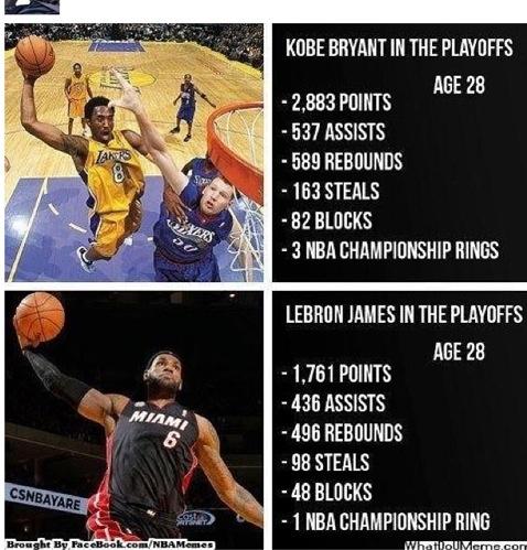 Kobe Bryant, the best