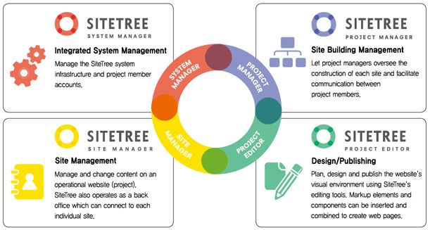 how to build a corporate website