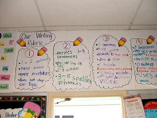 writing rubric#Repin By:Pinterest++ for iPad#Writing Center, Art Rubric, Panick Teachers, Languages Art, Student Create, Classroom Ideas, Writers Workshop, Anchors Charts, Writing Rubrics