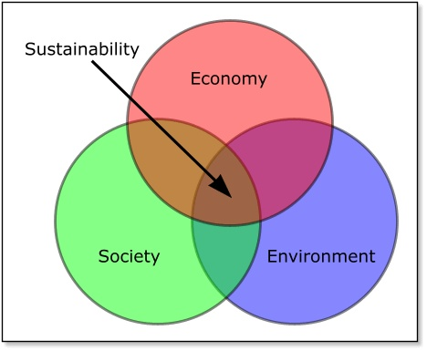 Sustainability is a balance