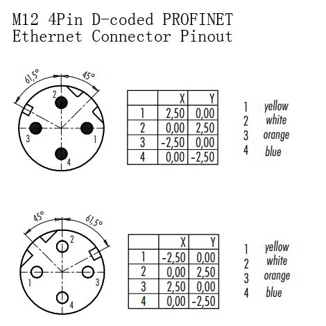 M12 4Pin D-coded PROFINET Ethernet Connector Pinout