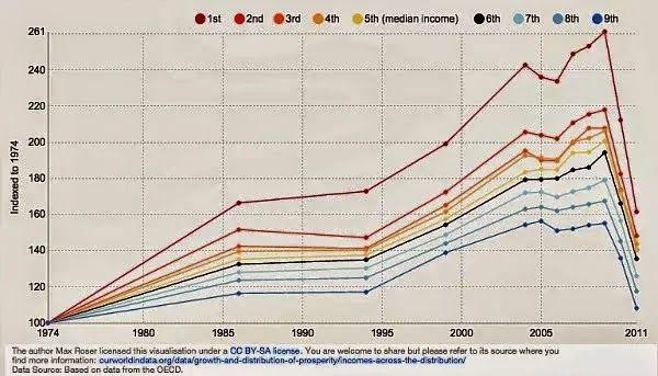 Totem News: Άρθρο ΔΗΜΗΤΡΗ ΚΑΖΑΚΗ: Το μέσο εισόδημα στην Ελλάδα έχει καταρρεύσει