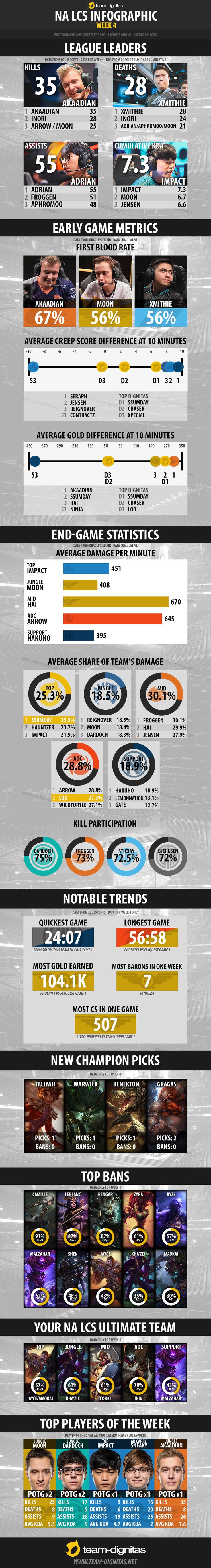 NA LCS Spring Split Infographic - Week 4 http://imgur.com/a/nEhiS #games #LeagueOfLegends #esports #lol #riot #Worlds #gaming