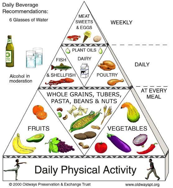 Healthy Food And Deci