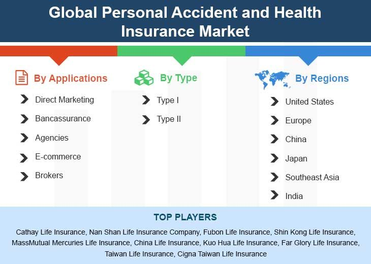 Global Personal Accident And Health Insurance Market Size Status